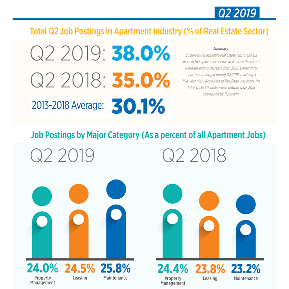 Job Postings On The Rise In The Apartment Industry